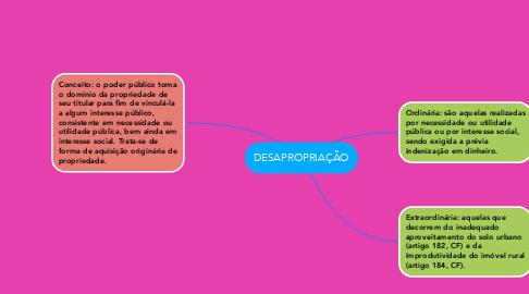 Mind Map: DESAPROPRIAÇÃO
