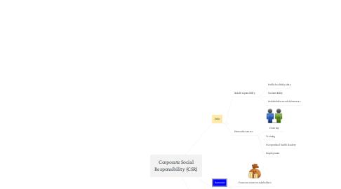 Mind Map: Corporate Social Responsibility (CSR)