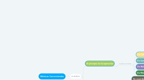 Mind Map: Máximas Conversionales