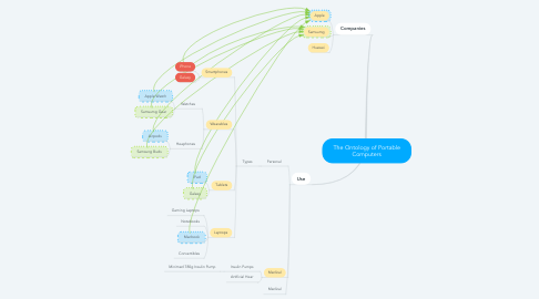 Mind Map: The Ontology of Portable Computers