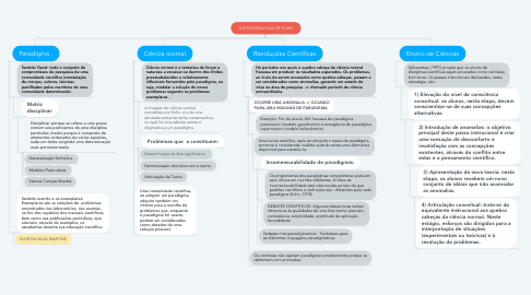 Mind Map: A EPISTEMOLOGIA DE KUHN