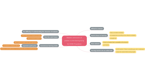 Mind Map: Obstacle s and source s of   problem in online learning during   the COVID-19 pandemic