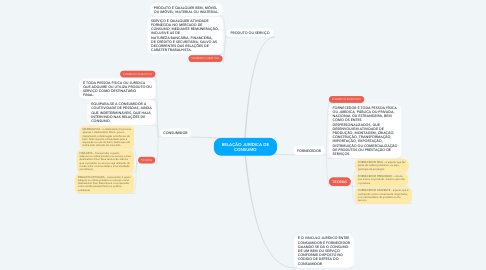 Mind Map: RELAÇÃO JURÍDICA DE CONSUMO