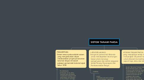 Mind Map: SISTEM TANAM PAKSA