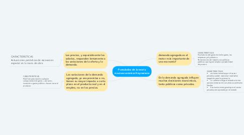 Mind Map: Postulados de la teoría macroeconómica Keynesiana