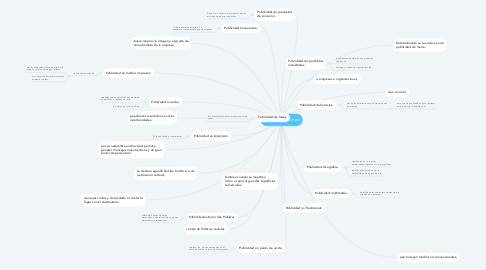 Mind Map: Tipos de publicitad