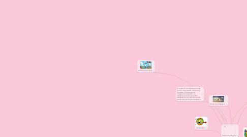 Mind Map: Efectos que provocan las actividades humanas y en los negocios