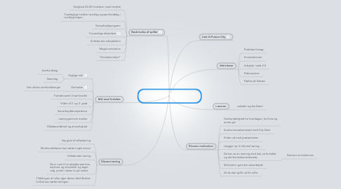 Mind Map: Analyse og vurdering af Future City