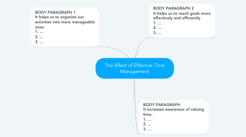 Mind Map: The Effect of Effective Time Management