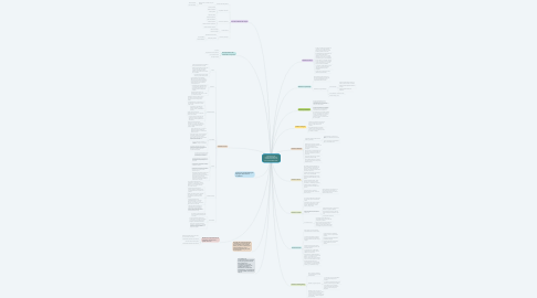Mind Map: MODELOS DE COMPORTAMIENTO COMPRA DE LOS DE LOS CONSUMIDORES.