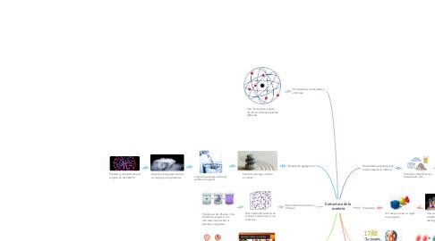 Mind Map: Estructura de la materia