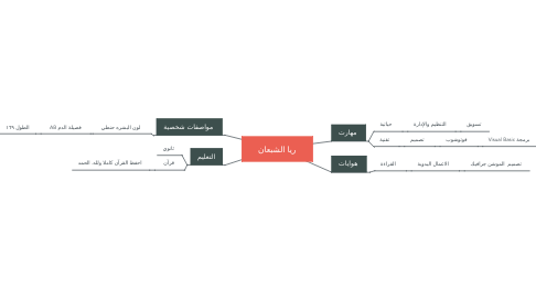 Mind Map: ريا الشبعان