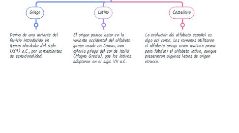 Mind Map: Alfabetos