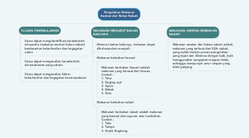 Mind Map: Pengolahan Makanan Awetan dari Bahan Nabati