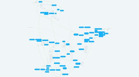 Mind Map: Metaverse