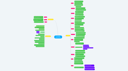 Mind Map: JOLASAREN METODOLOGIA