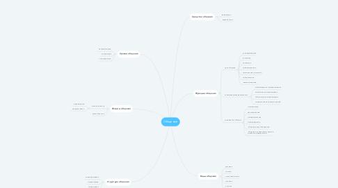 Mind Map: Общение