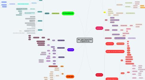 Mind Map: Nem nyelvi kommunikáció kifejezőeszközei