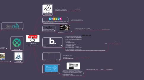 Mind Map: Разработка интернет-магазина