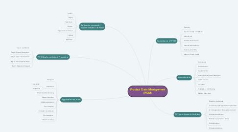 Mind Map: Product Data Management (PDM)