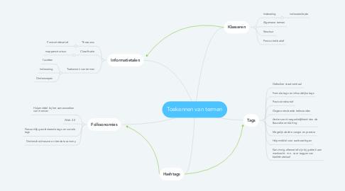 Mind Map: Toekennen van termen