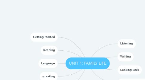 Mind Map: UNIT 1: FAMILY LIFE