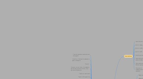 Mind Map: ЦА для срочного выкупа