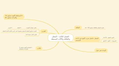 Mind Map: الفصل الثالث : الشغل والطاقة والآلات البسيطة
