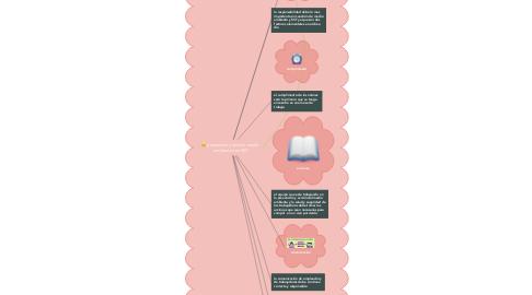 Mind Map: prevención y acción  medio  ambiente con SST
