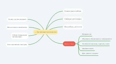 Mind Map: Организация пространства