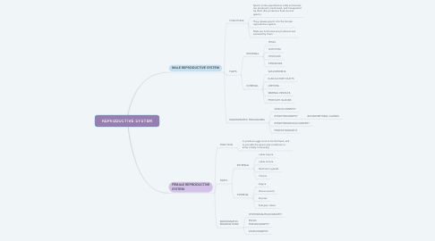 Mind Map: REPRODUCTIVE SYSTEM