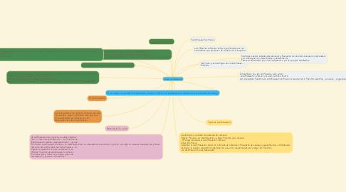 Mind Map: Concepto de reclutamiento