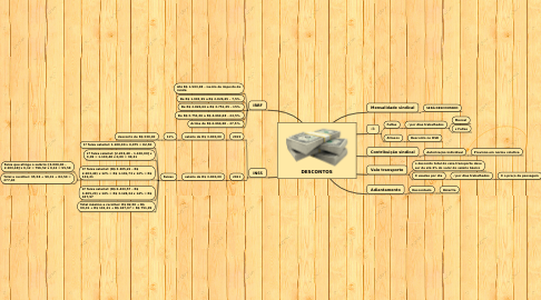 Mind Map: DESCONTOS