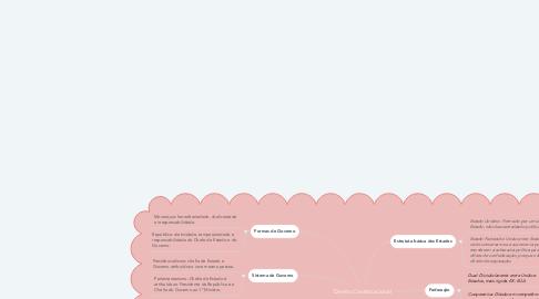 Mind Map: Direito Constituicional