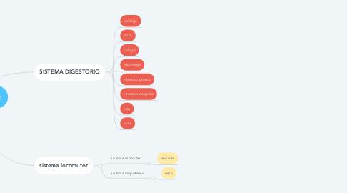Mind Map: sistemas e integração