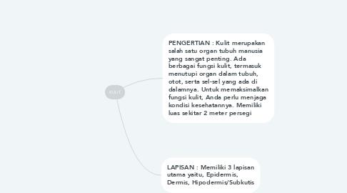 Mind Map: KULIT