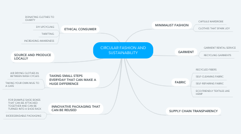 Mind Map: CIRCULAR FASHION AND SUSTAINABILITY