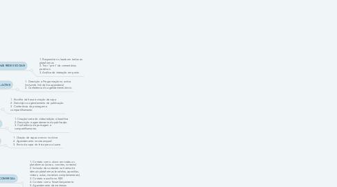 Mind Map: CURSO REGISTRE IMÓVEIS