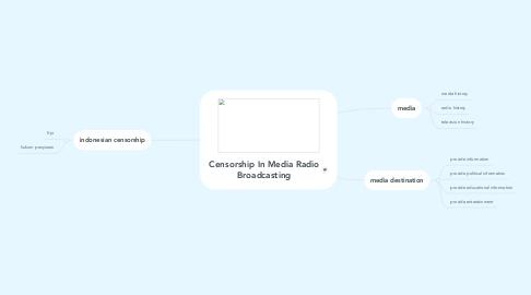 Mind Map: Censorship In Media Radio Broadcasting