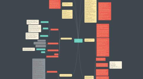 Mind Map: ФОНЕТИКА это раздел науки о языке, изучающий его звуковой строй.