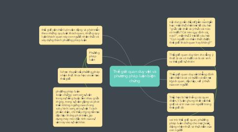 Mind Map: Thế giới quan duy vật và phương pháp luận biện chứng