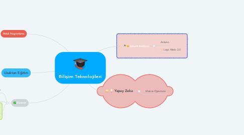 Mind Map: Bilişim Teknolojileri