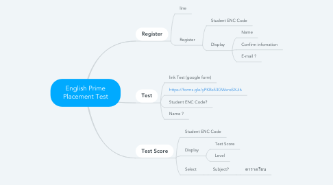 Mind Map: English Prime Placement Test
