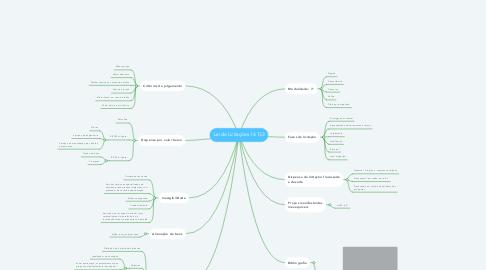 Mind Map: Lei de Licitações 14.133