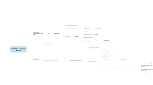 Mind Map: IL PROGETTO DELLA PRUSSIA
