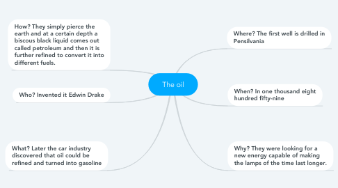 Mind Map: The oil