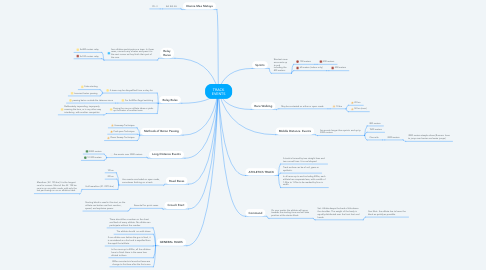 Mind Map: TRACK EVENTS