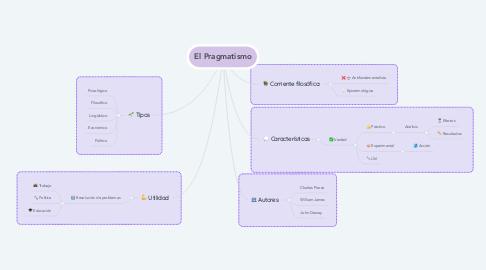Mind Map: El Pragmatismo