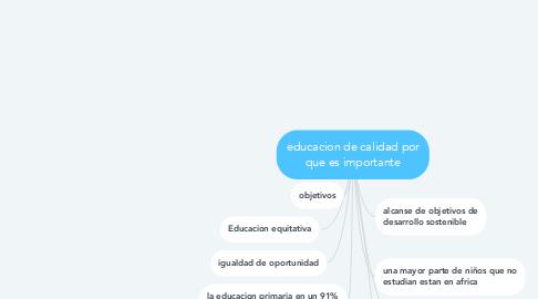 Mind Map: educacion de calidad por que es importante