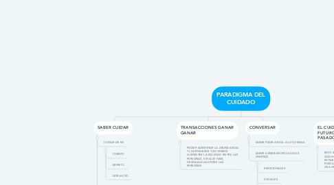 Mind Map: PARADIGMA DEL CUIDADO